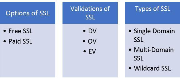 Choosing the Appropriate SSL Certificate