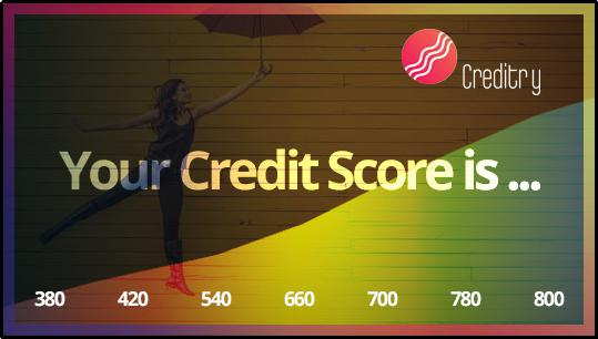 How is your Credit determined
