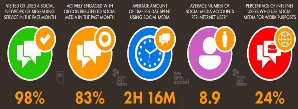Social media software is penetrating into our daily life in 2020
