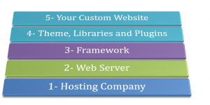 secure a website