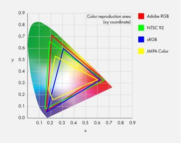 Color accuracy