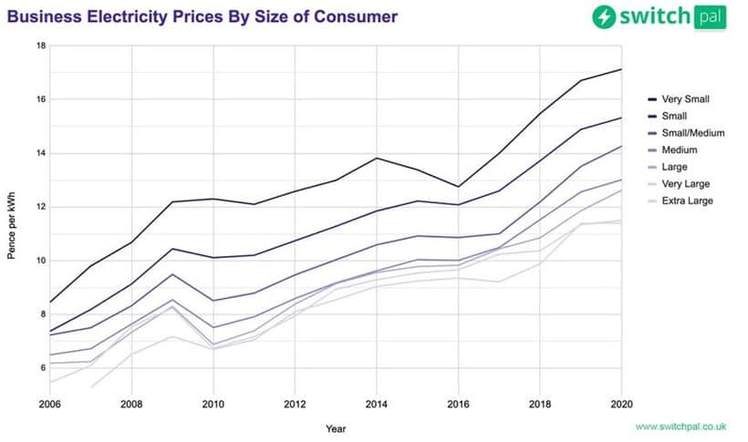 What Is The Average Price For Business Electricity