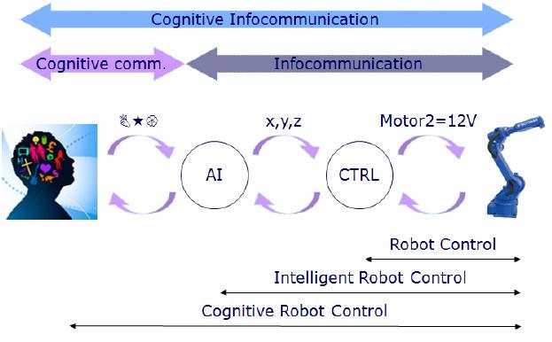 Intelligent cognitive-communication