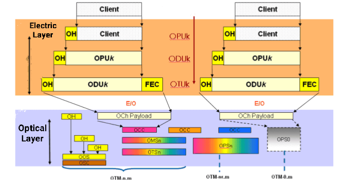On-cloud optical network with high quality